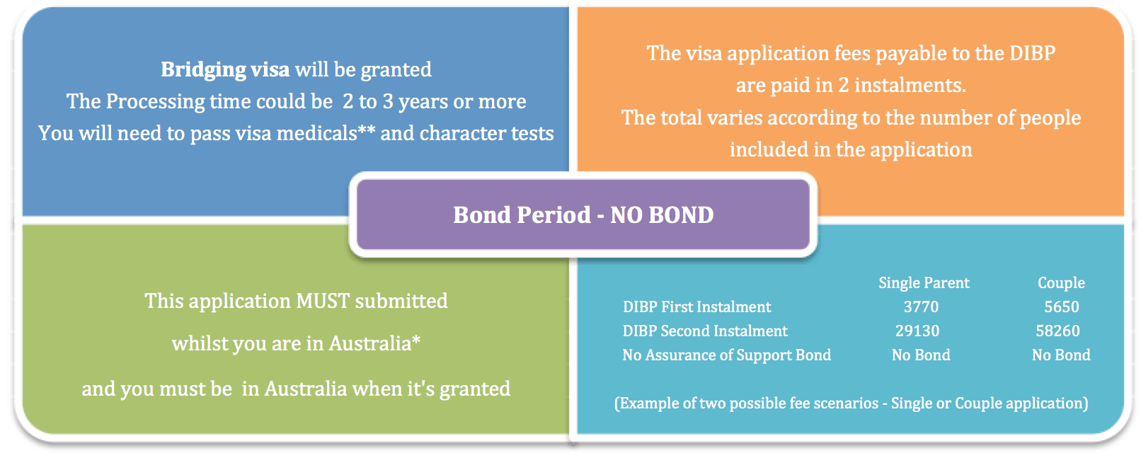 Details of Subclass 884 Visa