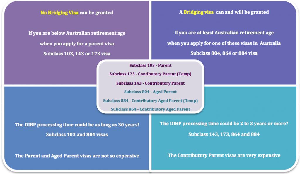 Parent Visa Differences