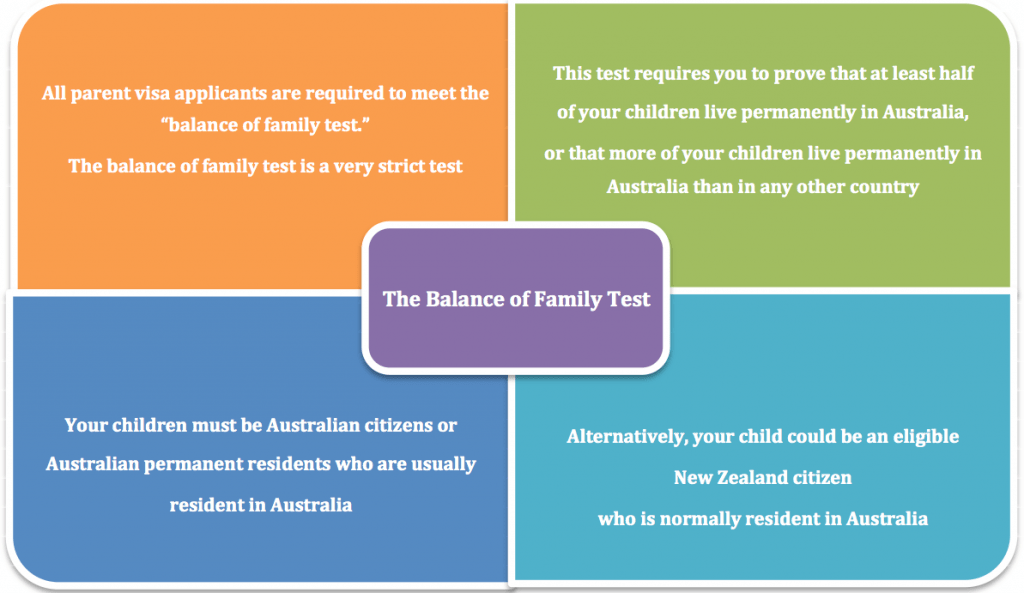 Balance of Family Test
