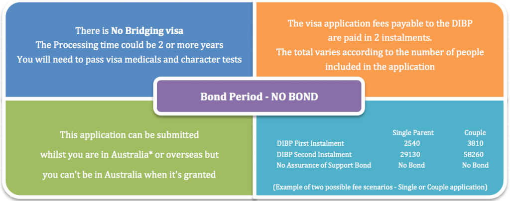 Contributory Parent Visa Subclass 173 Visa Details
