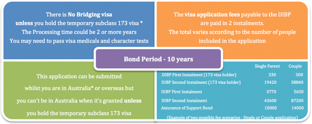 Contributory Parent Subclass 143 Visa Details